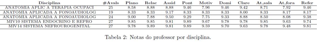Professor Scores